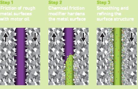 Molygen Friction modifier steps